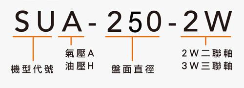 SUA-250-2W 二/三連軸分度盤