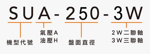SUA-250-3W 二/三連軸分度盤